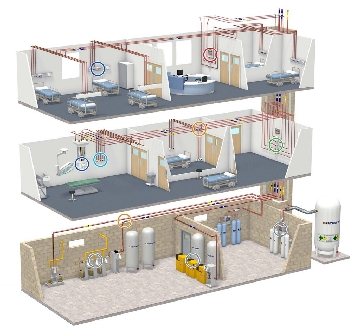 Medical Gas Equipment and Service Company