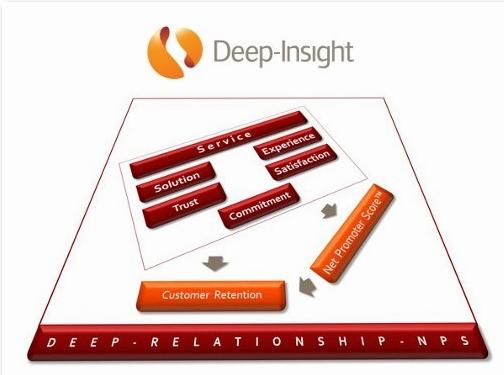 http://www.deep-insight.com website
